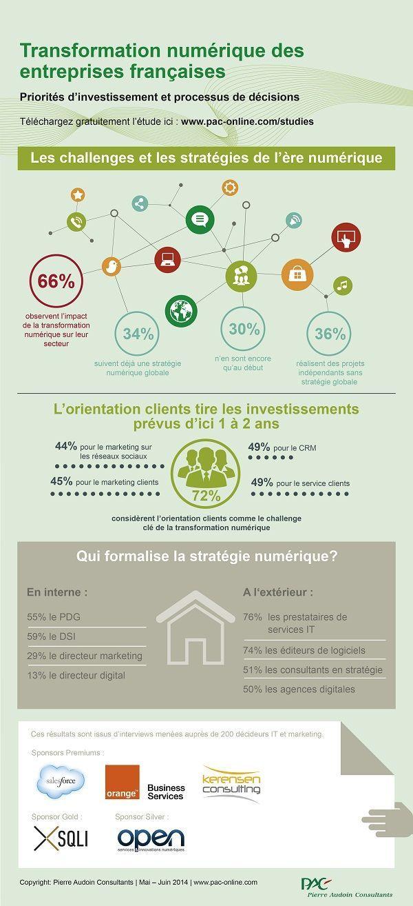 [infographie] la transformation numérique des entreprises | Orange Business Services