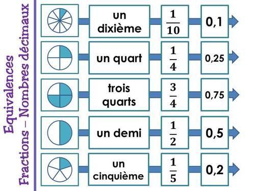 Equivalences fractions et nombres décimaux - Cm2