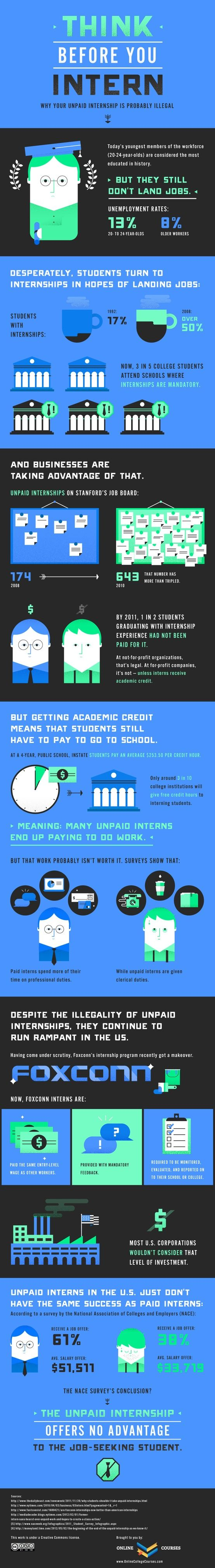 I somewhat agree with this infographic. Not all unpaid internships will have you only doing clerical tasks and some do lead to reasonable jobs with very decent salaries.