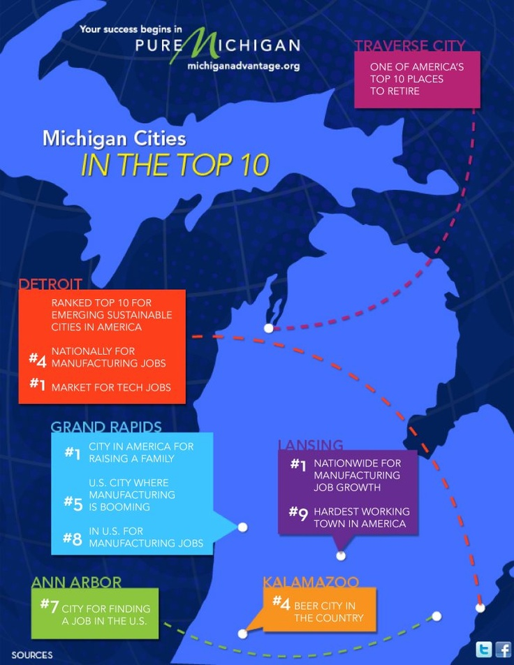 """Pure Michigan's Map of """"Michigan Cities in the Top 10""""    Grand Rapids: #1 City in US for raising a family, #5 for booming manufacturing city, #8 in US for manufacturing jobs."""