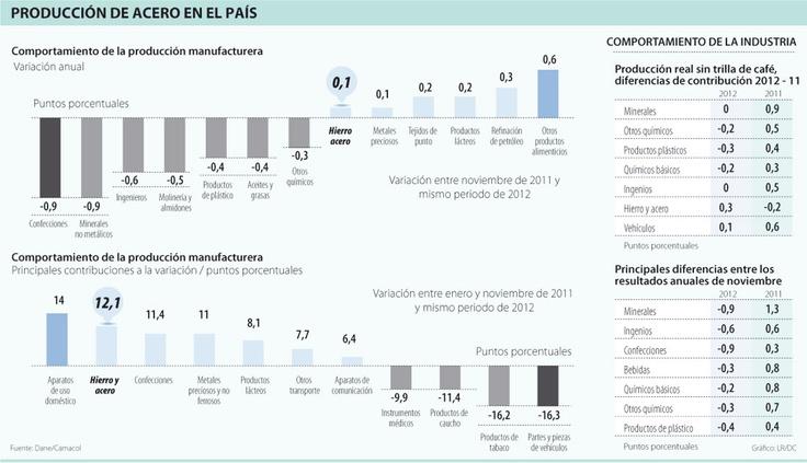Producción de Acero en el País #Metalúrgico