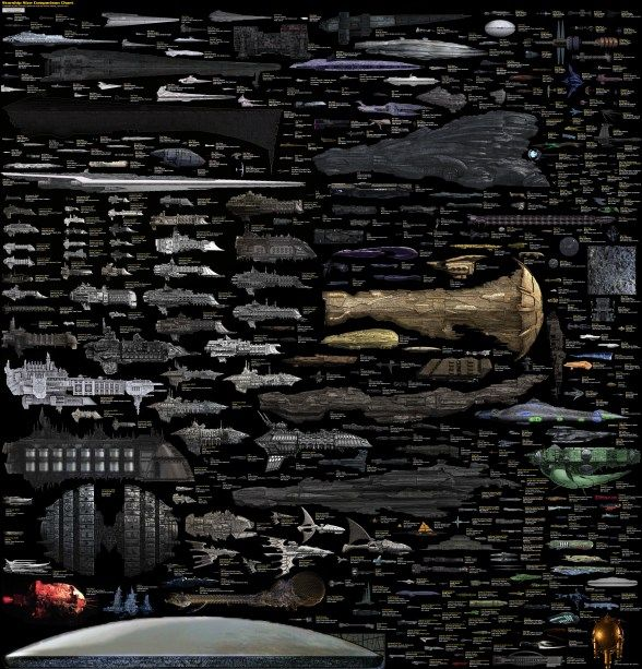Gráfico comparativo de naves em filmes de ficção científica