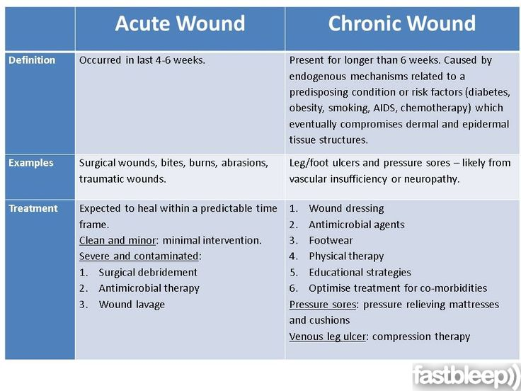 42 best Wound and Ostomy Nursing images on Pinterest Nursing - flex well küchen