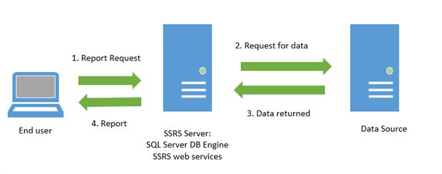 SQL Server Reporting Services : SSRS Architecture