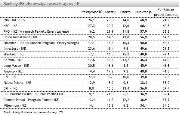 IKE 2013 - Ranking Indywidualnych Kont Emerytalnych Analiz Online