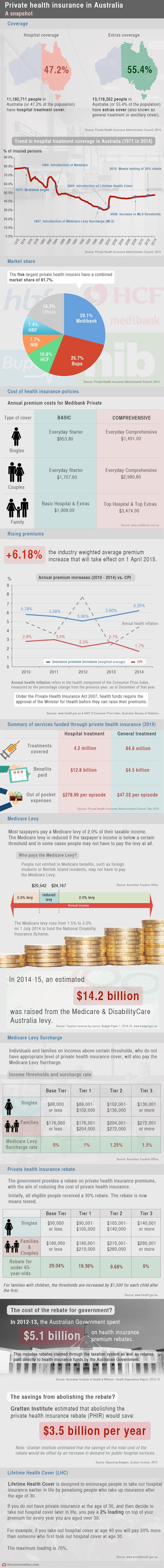 Australia Private Health Insurance Health and Fitness Infographics