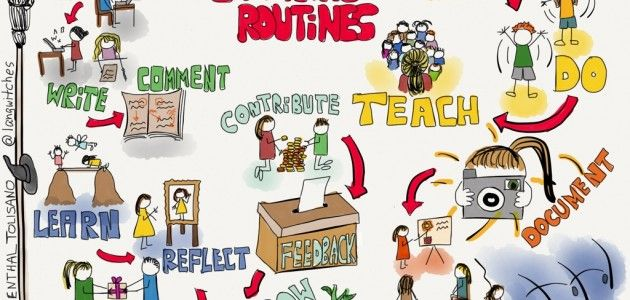 Two great blogs here: one on Making Thinking Visible, another on Sketchnoting.