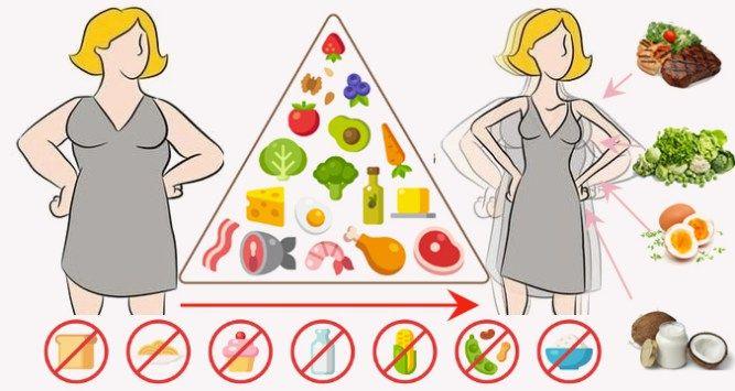 Dieta ketogeniczna jest to dieta niskowęglowodanowa, o wysokiej zawartości tłuszczu w diecie, która oferuje wiele korzyści dla zdrowia. Badania pok ...
