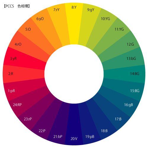 PCCS 色相環