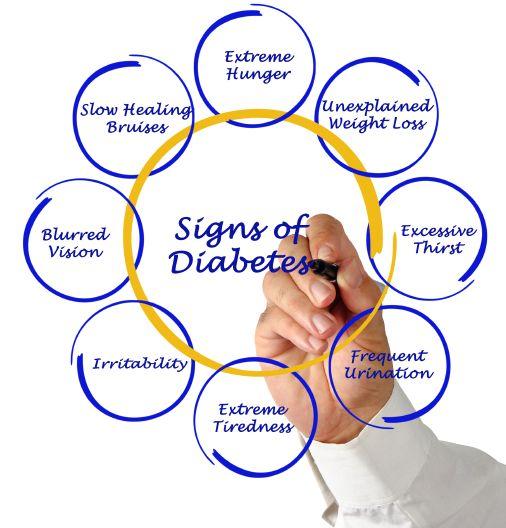 Seseorang dapat dikatakan memiliki resiko terserang penyakit diabetes apabila melebihi angka ambang batas normal...