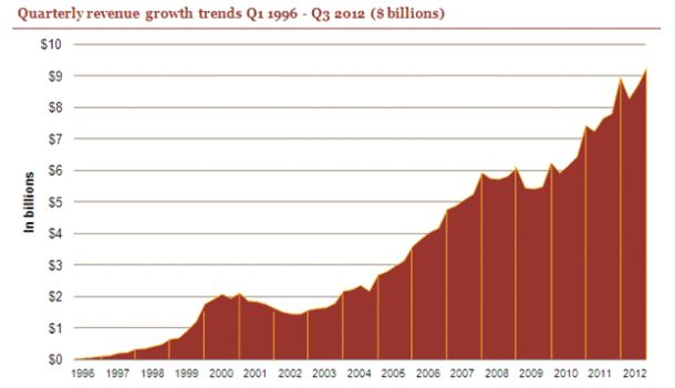 Internet advertising revenue hits $9.2 billion in Q3 2012