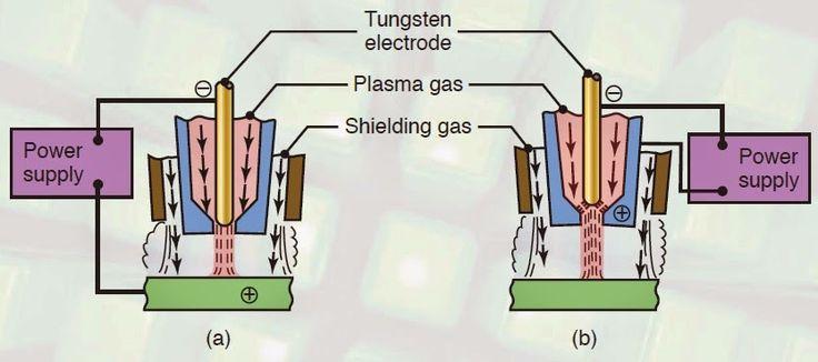 Plasma-arc Welding (PAW)