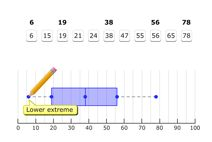 Box and Whisker Plots from Braining Camp, free content