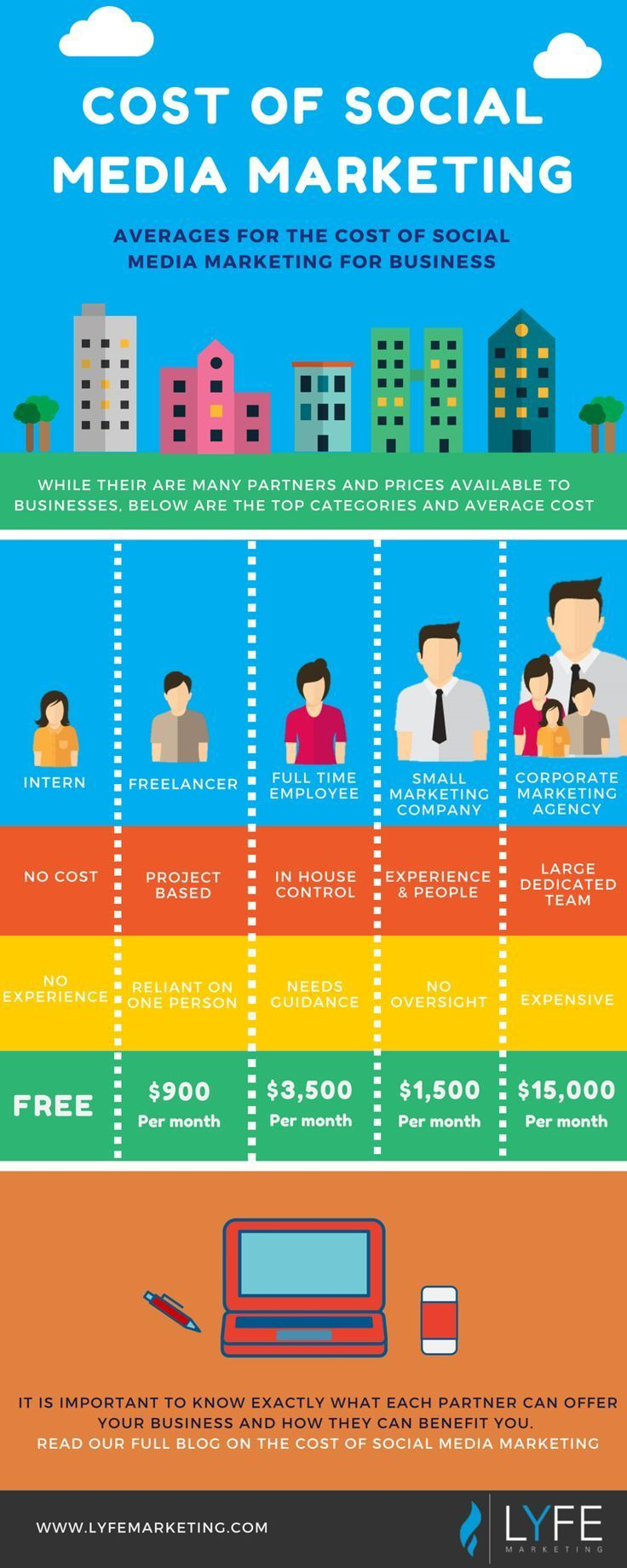 """[Infographic] """"How much does social media marketing cost"""