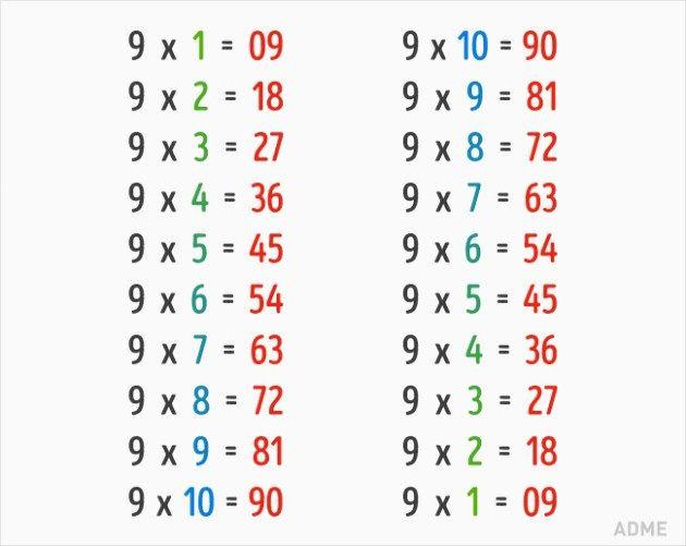 σκαθάρι » 9 Μαθηματικά Κόλπα, που Δεν μας Έμαθαν στο Σχολείο
