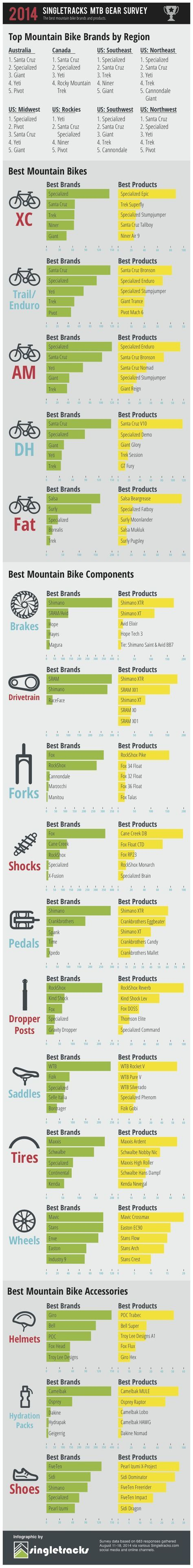 The Best Mountain Bike Brands and Products of 2014 Visit us @ http://www.wocycling.com/ for the best online cycling store.