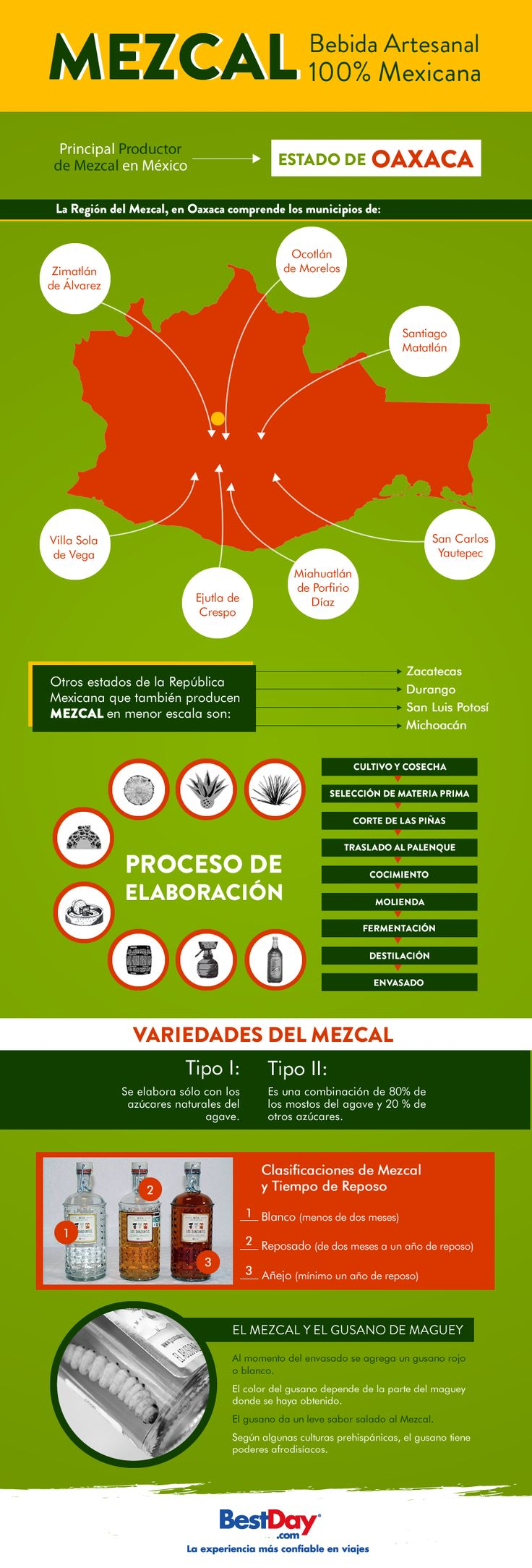 ¿Sabías que el principal estado productor de #Mezcal en México es Oaxaca? Conoce más sobre la elaboración de esta bebida artesanal 100% Mexicana en nuestra infografía.