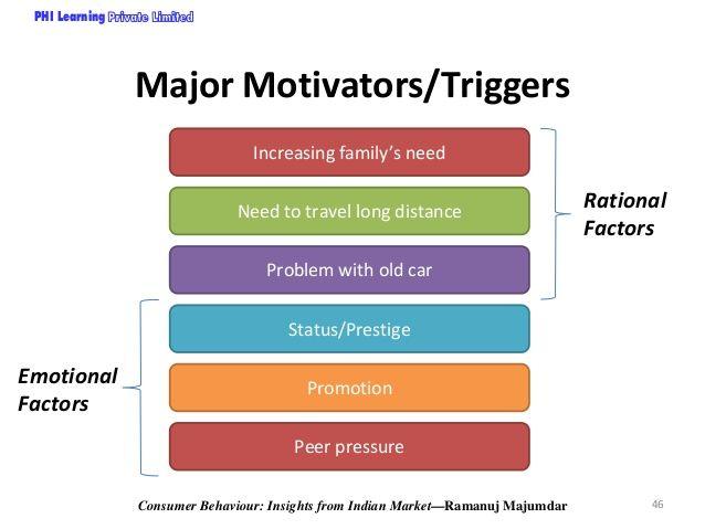 triggers of consumer behaviour