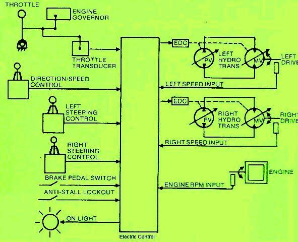 Pin By Hydrostatic Transmission Servi On Blogs Control System Transmission Transducer