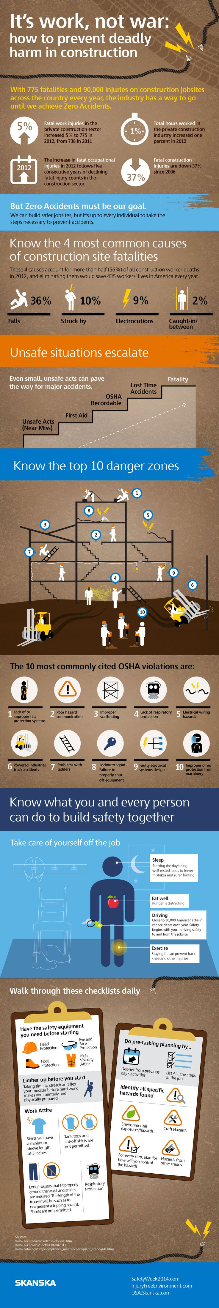 Great infographic on construction safety. A visual reminder of what is at stake and what can be done to prevent harm. #Construction #Safety #Infographic