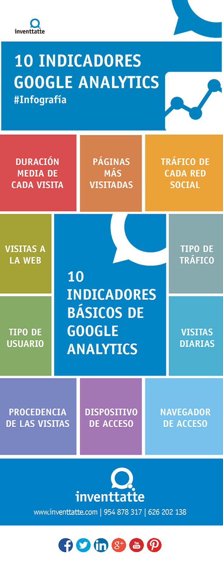 10 indicadores básicos de Google Analytics