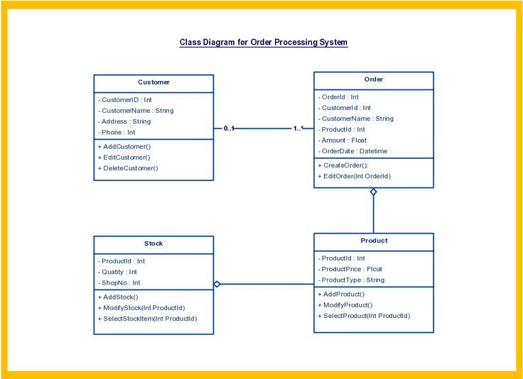 Image result for class diagram for career development