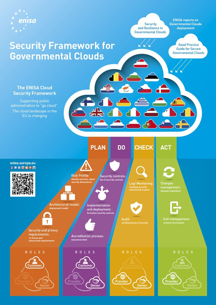 ENISA's work on Governmental Clouds Security