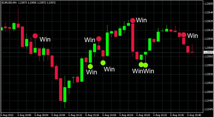For More Details Visit Us : http://www.Onlypro24.com/ The key benefit associated with making use of binary option signals is that you don't have to focus on analyzing the markets by yourself. A further benefit is that digital contracts are 'set and forget'. As you can see this makes them a very time efficient way in which to trade a binary account.