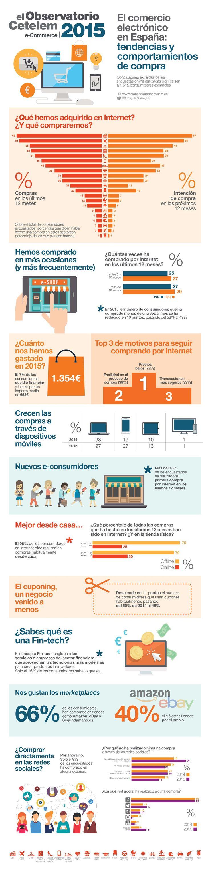 Infografía resumen del informe del Observatorio Cetelem e-Commerce 2015 en España