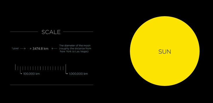 O chatíssimo mapa do nosso Sistema Solar