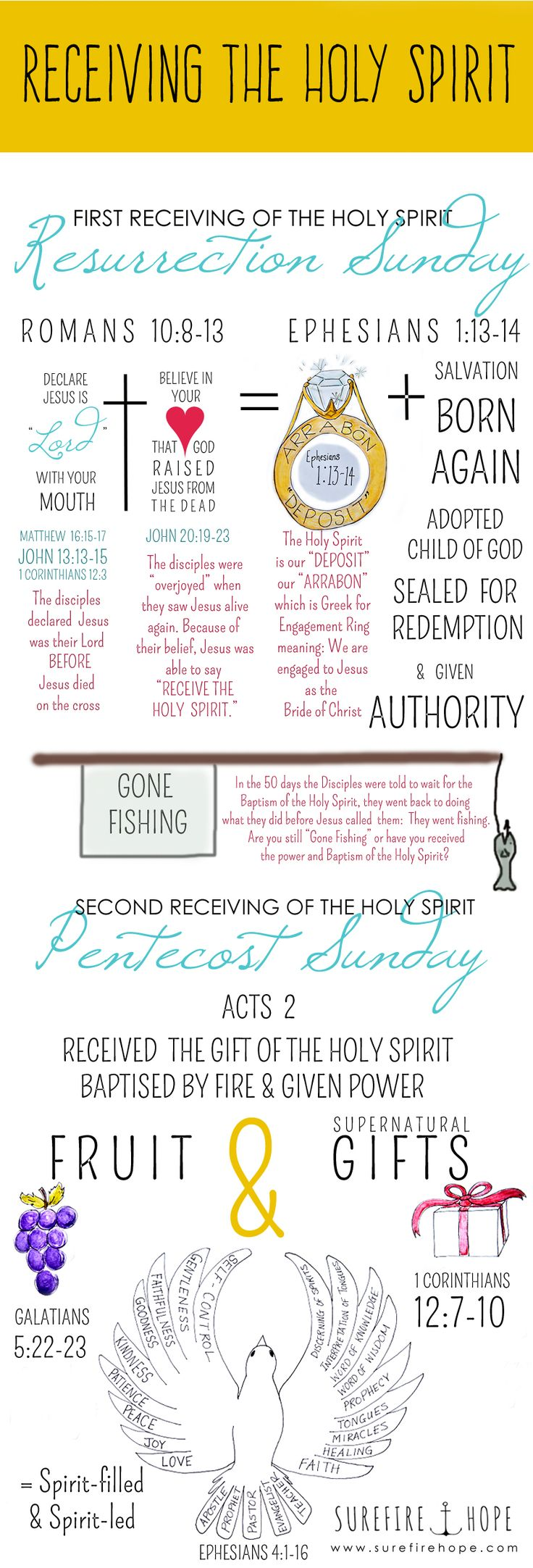 "Receiving the Holy Spirit - Surefire Hope - Bible Study Blog | www.surefirehope.com | Jesus told the disciples to ""Receive the Holy Spirit"" (John 20:19-23) but He also told them wait for the Baptism of the Holy Spirit (Luke 24:49, Acts 1:4-5). So what did they receive when Jesus blew on them Resurrection Sunday, and how is that receiving of the Holy Spirit different than what they were told to wait for? God's Word shows us that there are two distinct receivings of the Holy Spirit, each for…"