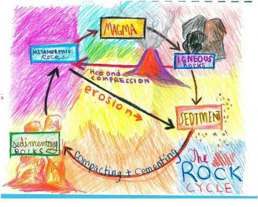 The Rock Cycle example for students
