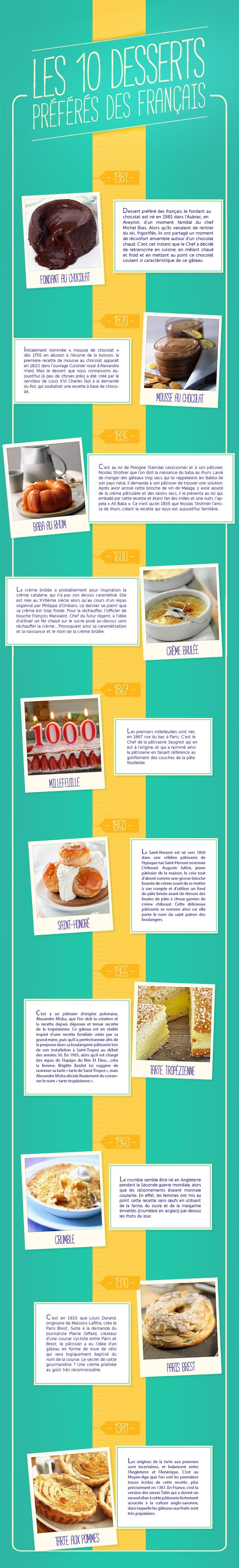84 best La nourriture et les traditions- Intermedidate Mid images on ...