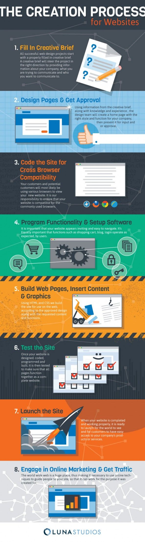 Web Design Project Ideas projects Web Design Process The Creation Process For Websites