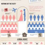 average cost of flowers for wedding
