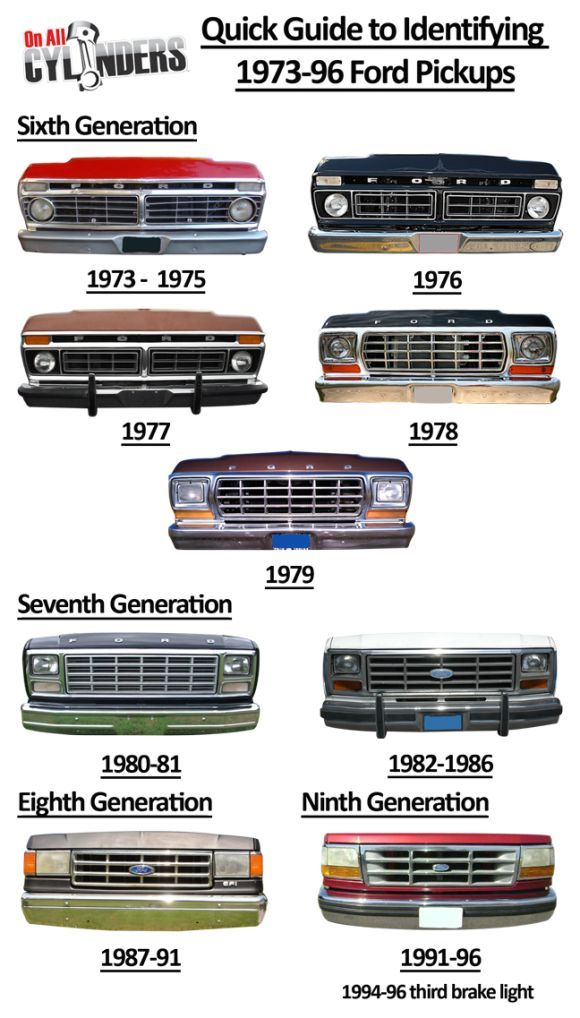 The Ford F-150 has been America's top-selling pickup truck for 38 years running. And the first 18 of those years stretched between Ford F-Series trucks spanning Ford's sixth, seventh, e…