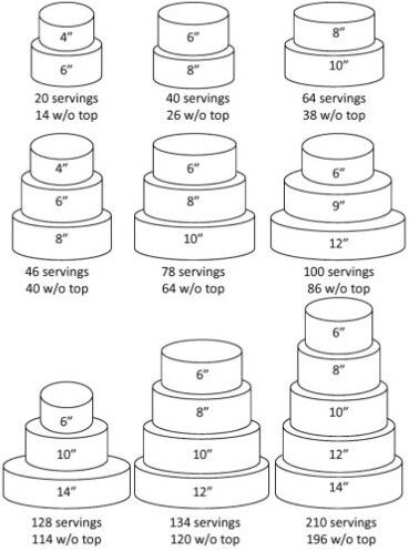 Best 25 Cake Sizes Ideas On Pinterest Cake Servings