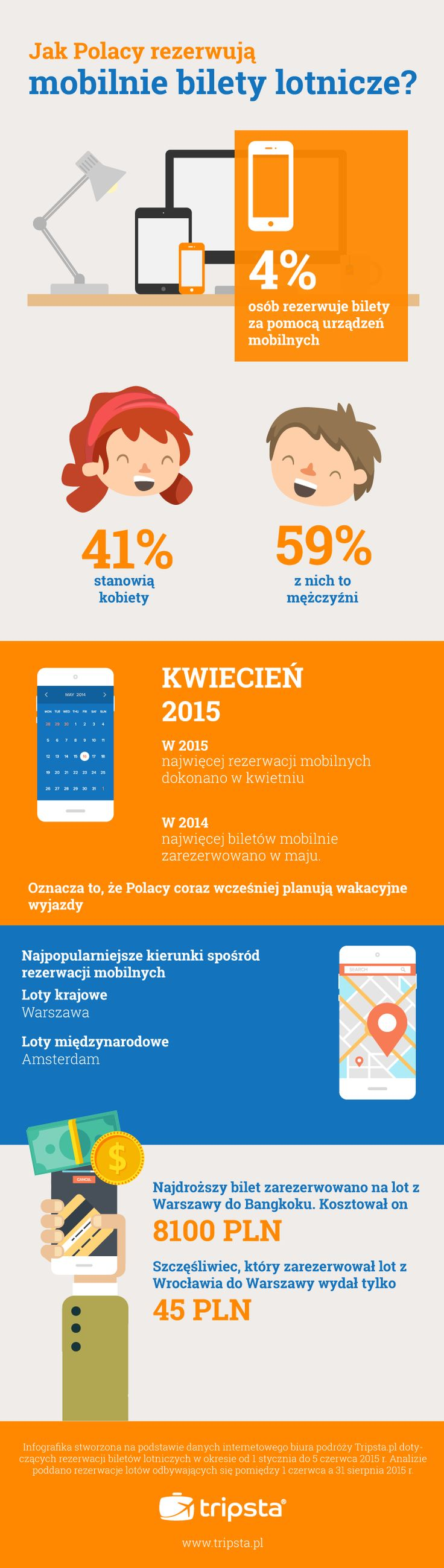 Mobile Trends in Poland #tripsta #infographic