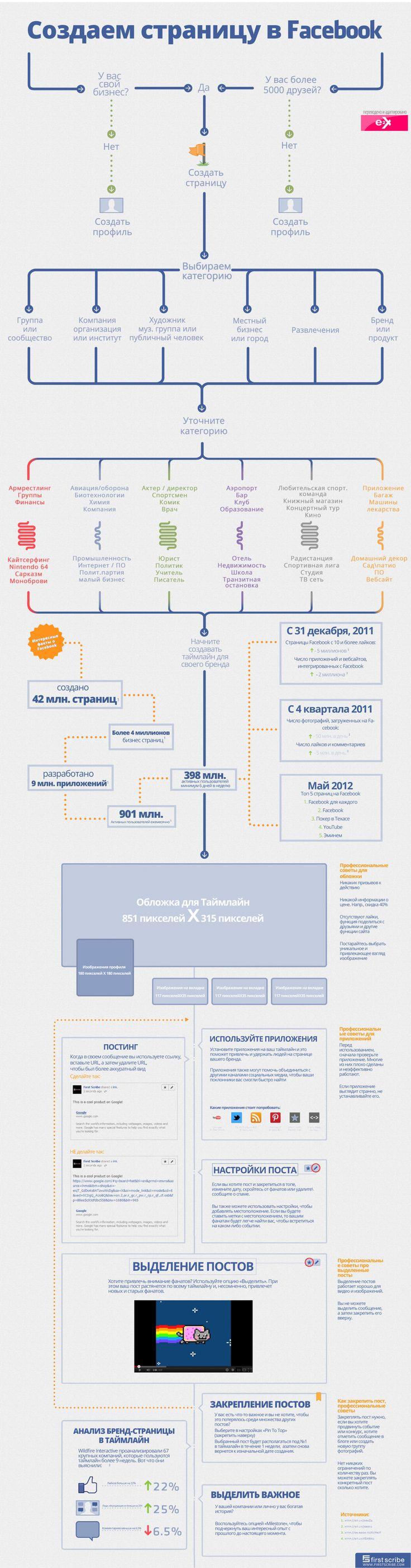 Инфографика для начинающих social media специалистов и просто желающих создать сообщество в самой популярной социальной сети мира: пошаговая инструкция по созданию страницы в Facebook.