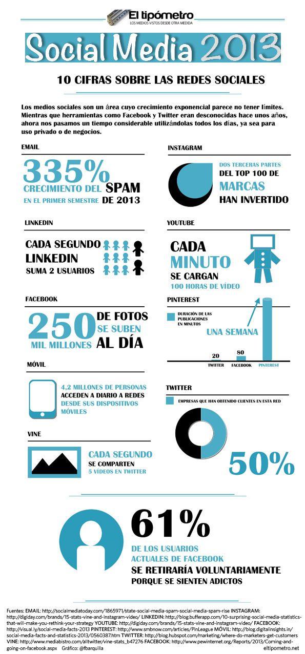 Los números de las Redes Sociales en 2013 #infografia #infographic #socialmedia #cpcr53