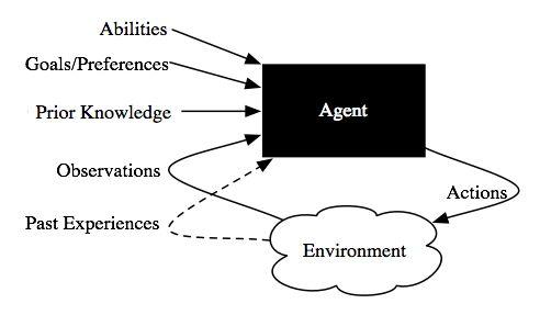 http://artint.info/figures/ch01/agent-env2.png