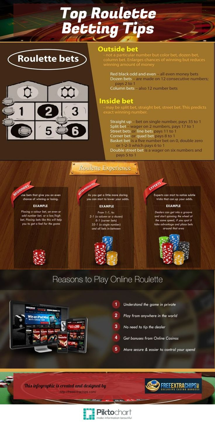 Check out some vital roulette winning tips from Free Extra Chips and increase your winning chances.