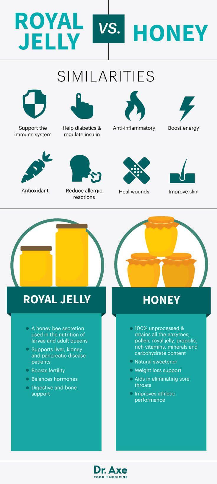 Royal jelly vs. honey - Dr. Axe http://www.draxe.com #health #holistic #natural