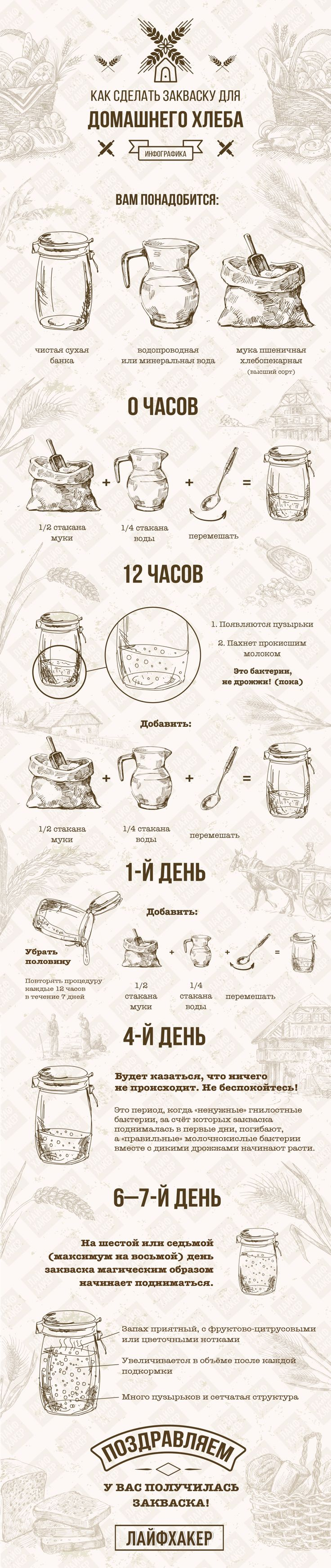 #recipe #leaven #bread #cooking #рецепт #закваска #хлеб #приготовление