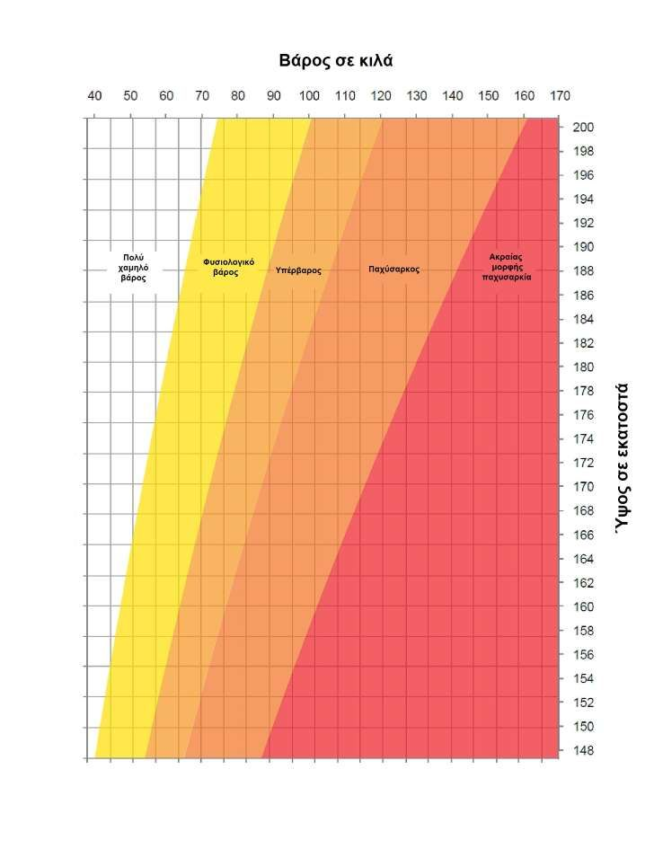 Adult height weight chart 110411-page-001