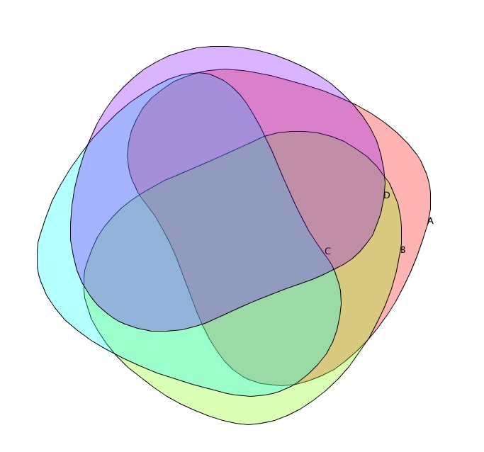 Experiment in automatic layout of Venn diagrams