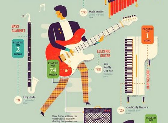 Infografía. Los 58 instrumentos utilizados en las 100 mejores canciones