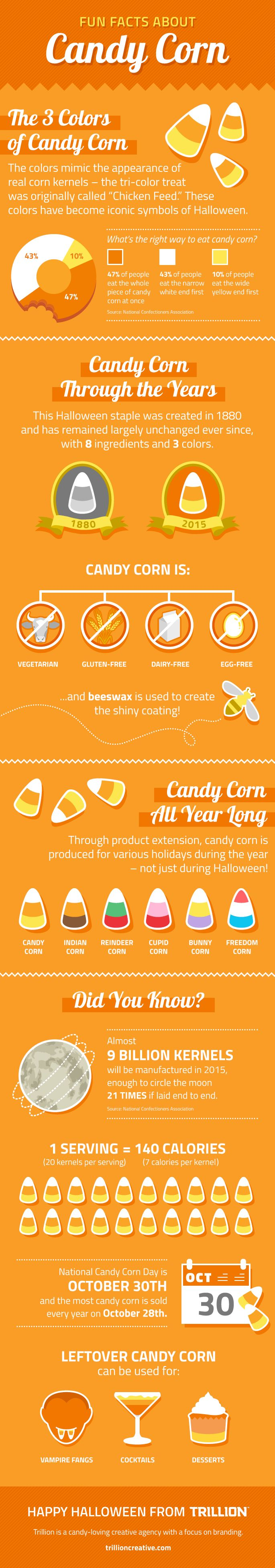 After you eat one Candy Corn and remember how much they suck, you can use the leftovers to bake into cakes or melt into martinis.