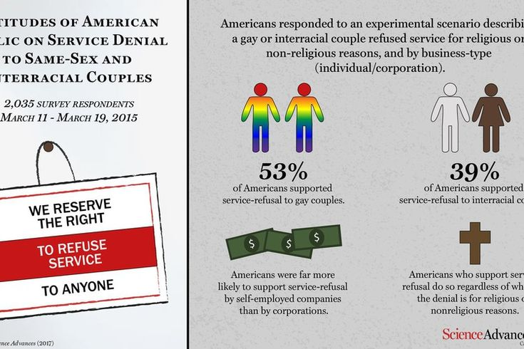 People who say it's OK to deny service to gay couples believe more in individual rights than religious freedom