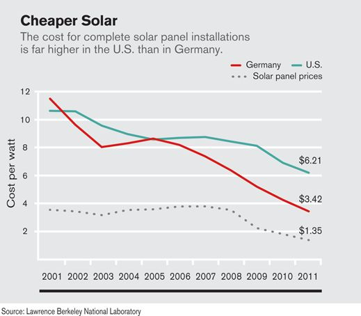 Why Solar Panel Installation Is Three Times Costlier in the U.S. than in Germany | MIT Technology Review
